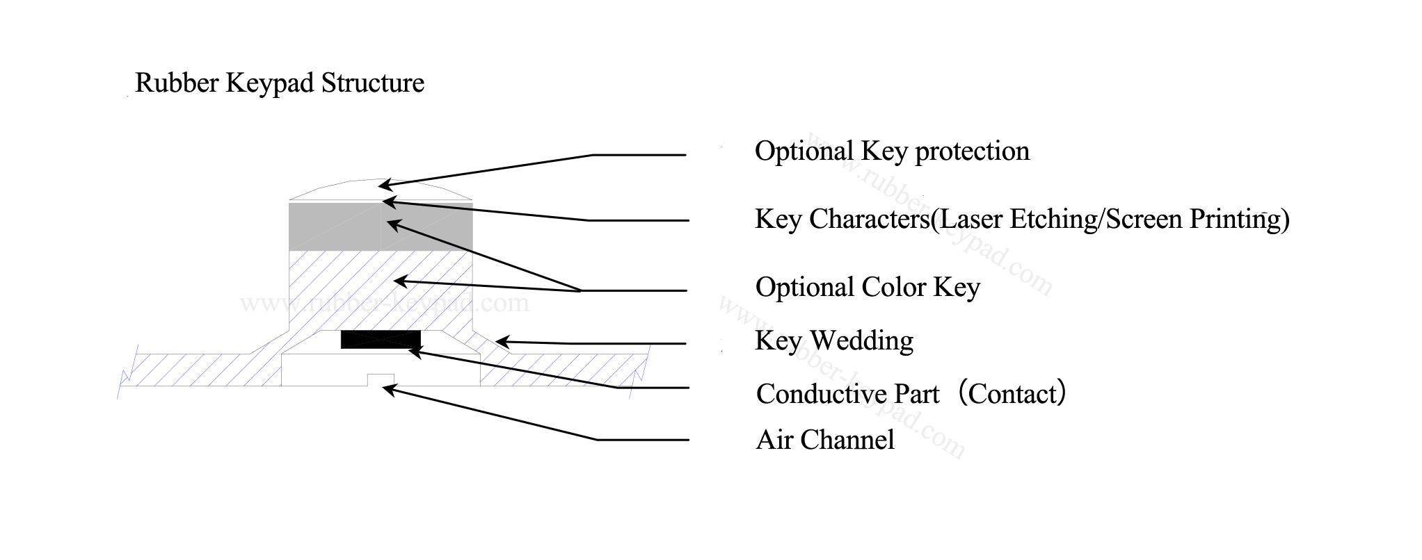 estructura de teclado de goma