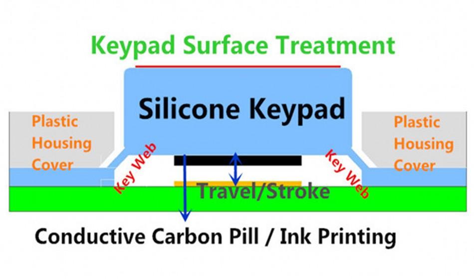 Teclado de caucho de silicona